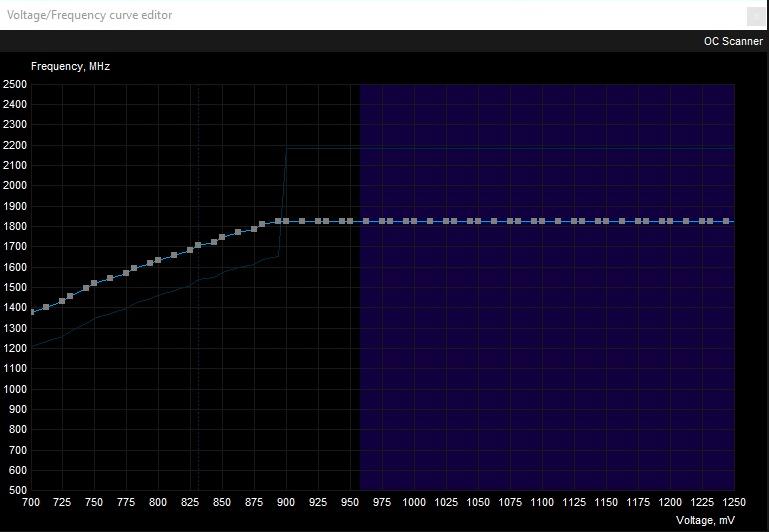 Graph for Undervolting GPU 9